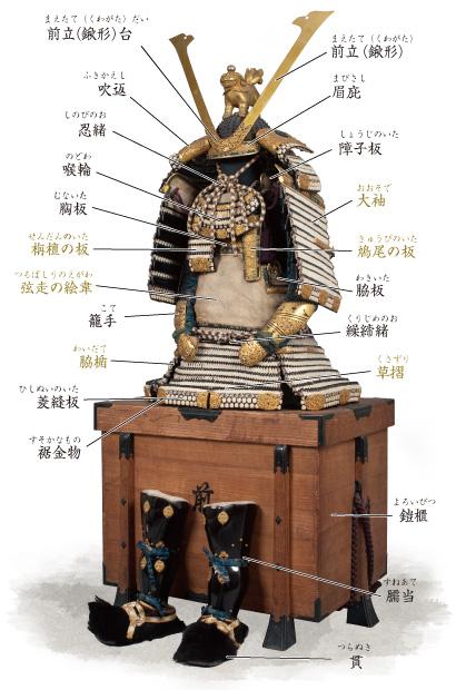 甲冑の種類と変遷:大鎧|武具・甲冑を見る - ひょうご歴史ステーション