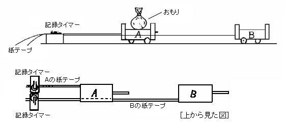 実験物理-10